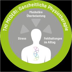 Thi Mederi · Ganzheitliche Physiotherapie · Valentin Thiessen · Grafik